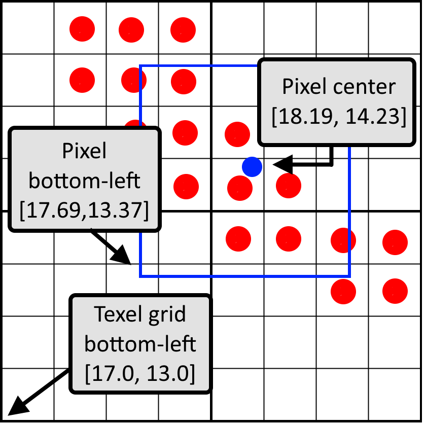 Visualization of the important pixel positions